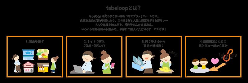 tabeloopとは?の説明セクションイラスト